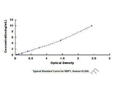 ELISA Kit for Retinol Binding Protein 1, Cellular (RBP1)