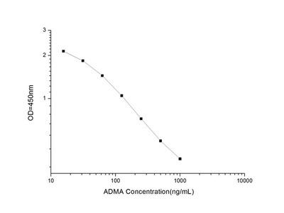 ADMA (Asymmetrical Dimethylarginine) ELISA Kit