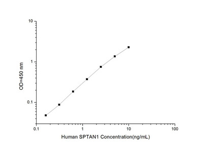 Human SPTAN1 (Alpha-Fodrin) ELISA Kit