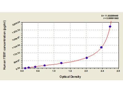 Human Nuclease-sensitive element-binding protein 1, YBX1 ELISA Kit