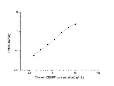 Chicken CENPF (Centromere Protein F) ELISA Kit