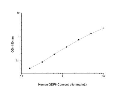 Human GDF6 (Growth Differentiation Factor 6) ELISA Kit