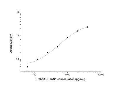 Rabbit SPTAN1 (Alpha-Fodrin) ELISA Kit
