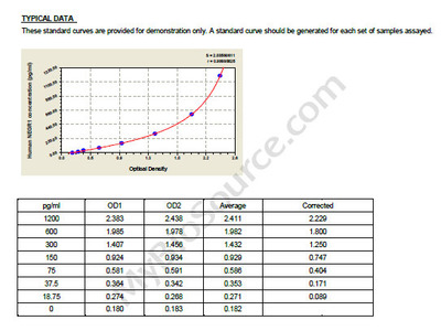 Human Neuronal growth regulator 1, NEGR1 ELISA Kit