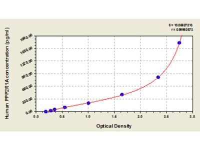 Human Serine/threonine-protein phosphatase 2A 65 kDa regulatory subunit A alpha isoform, PPP2R1A ELISA Kit