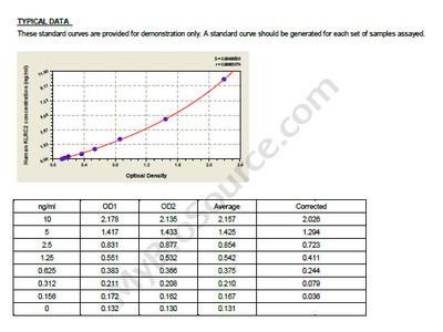 Human NKG2-C type II integral membrane protein, KLRC2 ELISA Kit