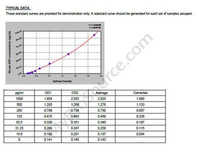 Mouse Serum response factor, SRF ELISA Kit