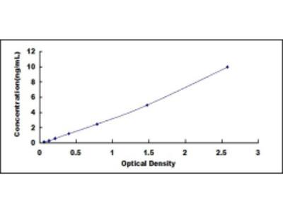 ELISA Kit for Fatty Acid Binding Protein 2, Intestinal (FABP2)