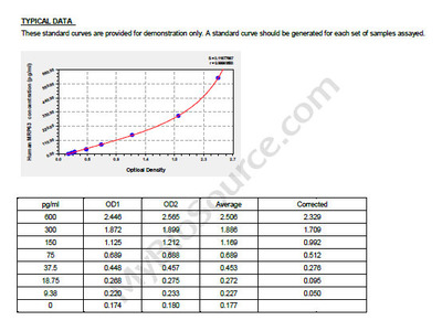 Human Ribosomal protein 63, mitochondrial, MRP63 ELISA Kit