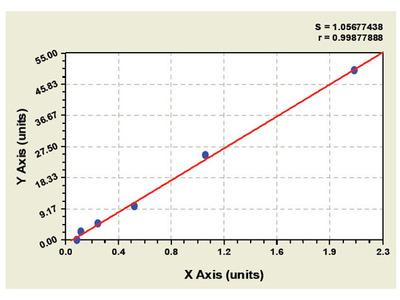 Rat HDV antigen ELISA Kit