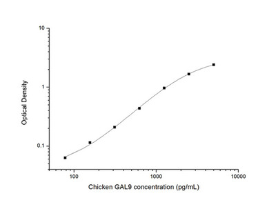 Chicken GAL9 (Galectin 9) ELISA Kit