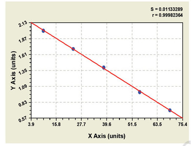 Canine Nuclear factor NF-kappa-B p105 subunit ELISA Kit