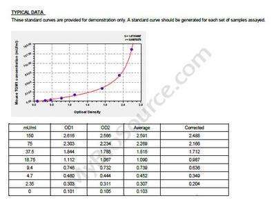 Mouse Protein-glutamine gamma-glutamyltransferase K, TGM1 ELISA Kit