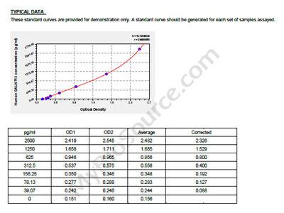 Human Polypeptide N-acetylgalactosaminyltransferase 13, GALNT13 ELISA Kit