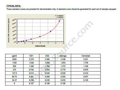 Human Lipoyl synthase, mitochondrial, LIAS ELISA Kit