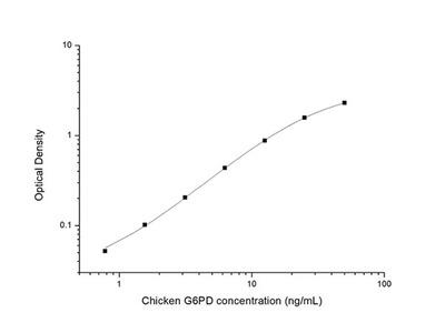 Chicken G6PD (Glucose 6 Phosphate Dehydrogenase) ELISA Kit