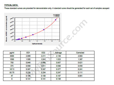 Mouse Beta-1 adrenergic receptor, ADRB1 ELISA Kit