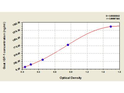 Goat insulin-like growth factor 1, IGF-1 ELISA Kit