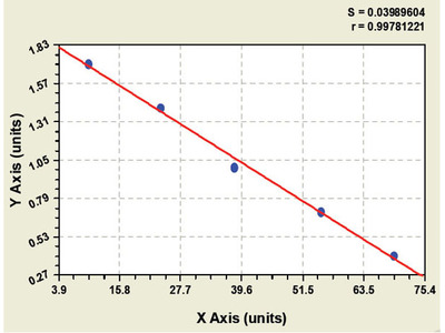 Bovine Bone Gamma-carboxyglutamic-acid-containing Proteins ELISA Kit