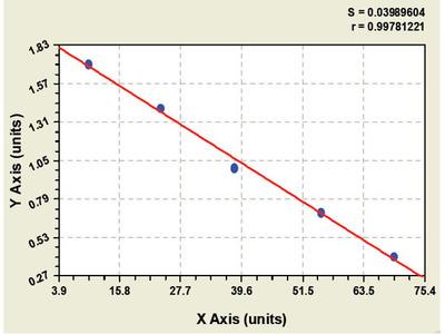 Bovine Bone Gamma-carboxyglutamic-acid-containing Proteins ELISA Kit