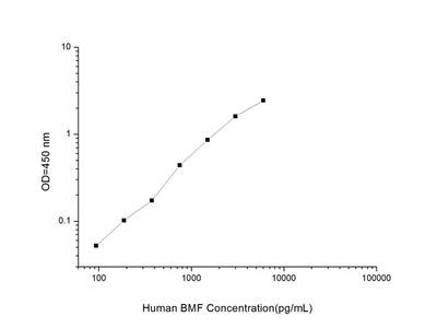 Human BMF (Bcl-2 Modifying Factor) ELISA Kit