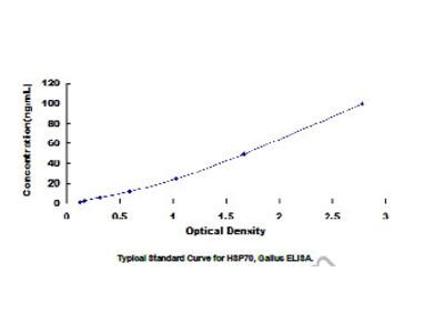 ELISA Kit for Heat Shock Protein 70 (HSP70)