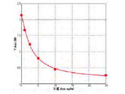 Rat glutathione peroxidase (GPX) ELISA Kit