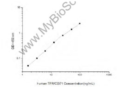 Human TFR/CD71 (Transferrin Receptor) ELISA Kit