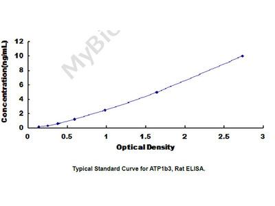 ELISA Kit for ATPase, Na+/K+ Transporting Beta 3 Polypeptide (ATP1b3)