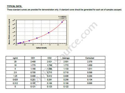 Mouse Protein disulfide-isomerase A6, PDIA6 ELISA Kit