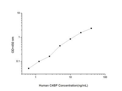 Human C4BP (C4 Binding Protein) ELISA Kit