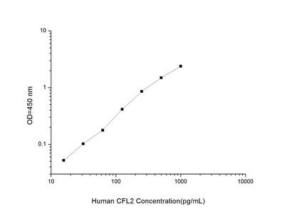 Human CFL2 (Cofilin 2, Muscle) ELISA Kit