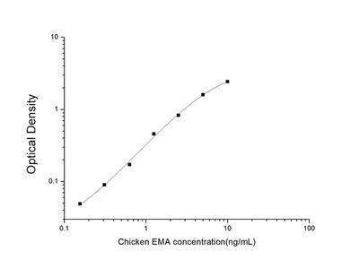 Chicken EMA (Epithelial Membrane Antigen) ELISA Kit
