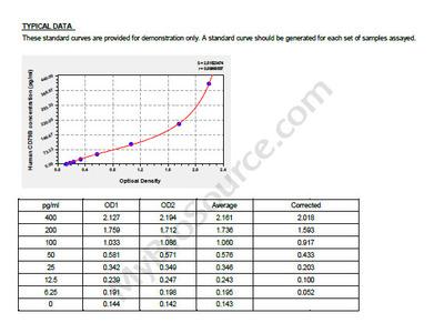 Human B-cell antigen receptor complex-associated protein beta chain, CD79B ELISA Kit