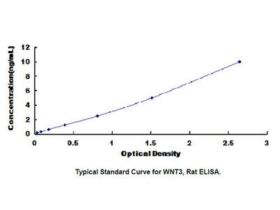 ELISA Kit for Wingless Type MMTV Integration Site Family, Member 3 (WNT3)