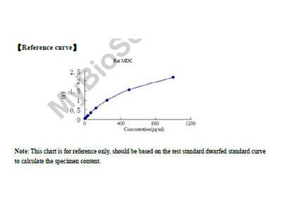 Rat Macrophage Derived Chemokine (MDC) ELISA kit