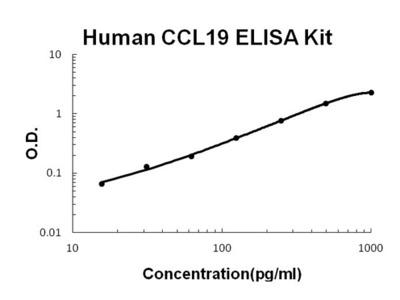 Human CCL19/MIP-3 beta PicoKine ELISA Kit