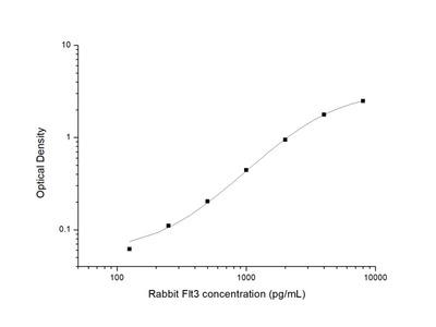Rabbit Flt3 (FMS Like Tyrosine Kinase 3) ELISA Kit