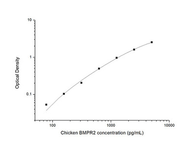 Chicken BMPR2 (Bone Morphogenetic Protein Receptor II) ELISA Kit