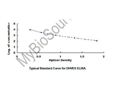 ELISA Kit for 1,25-Dihydroxyvitamin D3 (DHVD3)
