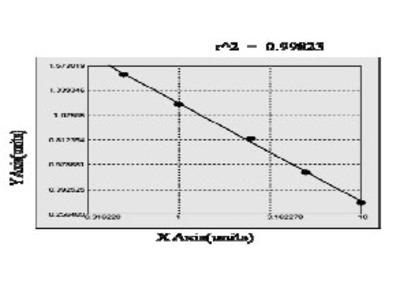 Human Glucocorticoid receptor ELISA Kit