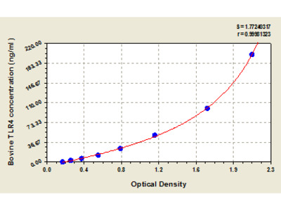 Bovine Toll-like receptor 4, TLR4 ELISA Kit