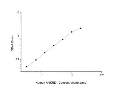 Human ANKRD1 (Ankyrin Repeat Domain 1) ELISA Kit