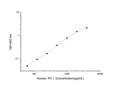 Human PCI (Procollagen I) ELISA Kit