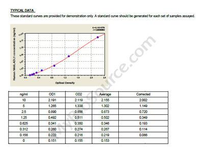 Human N-acetylated-alpha-linked acidic dipeptidase-like protein, NAALADL1 ELISA Kit