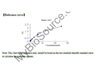 Human lambda immunoglobulin light chain (lambda-IgLC) ELISA Kit