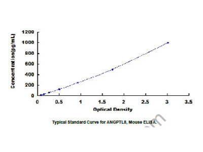 ELISA Kit for Angiopoietin Like Protein 8 (ANGPTL8)