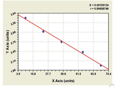 Human 1 acyl sn glycerol 3 phosphate acyltransferase beta (AGPAT2) ELISA Kit