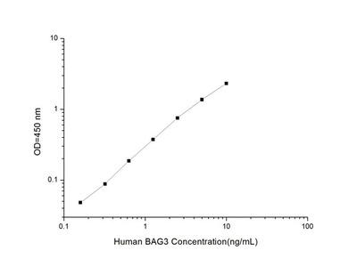Human BAG3 (Bcl2 Associated Athanogene 3) ELISA Kit