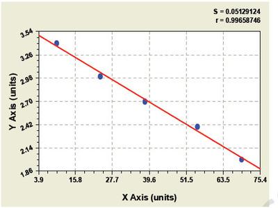Guinea pig Androgen binding protein ELISA Kit